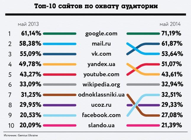 Топ-10 сайтов по охвату аудитории